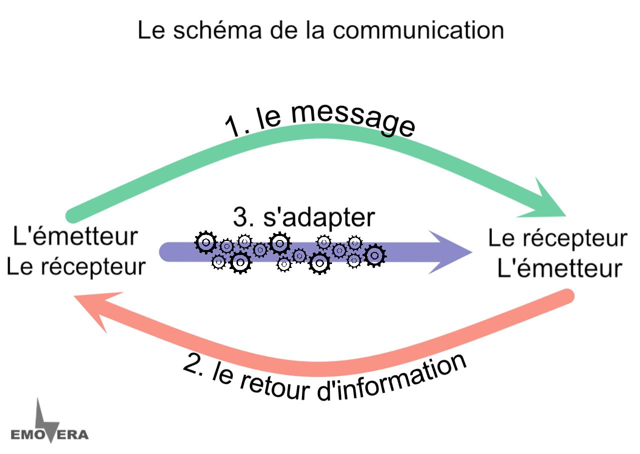 Le langage du corps et la communication interpersonnelle
