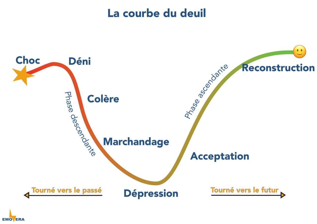 Choc - Déni - Colère - Marchandage - Dépression - Acceptation - Reconstruction